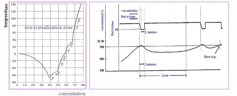 برطرف کردن عمل کریستالیزاسیون در چیلرهای جذبی